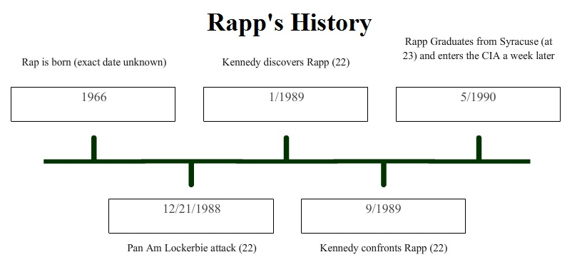 A rough, estimated timeline of Mitch Rapp's life between 1989-1990