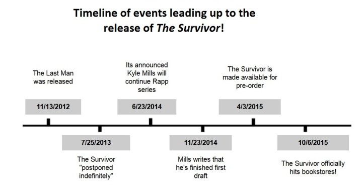 The Survivor Timeline